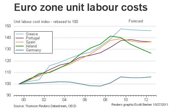 euro_zone_unit_labour_costs
